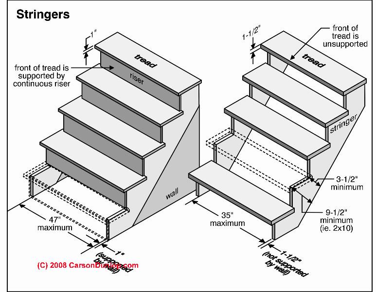 Nguyên tắc khi thiết kế cầu thang
